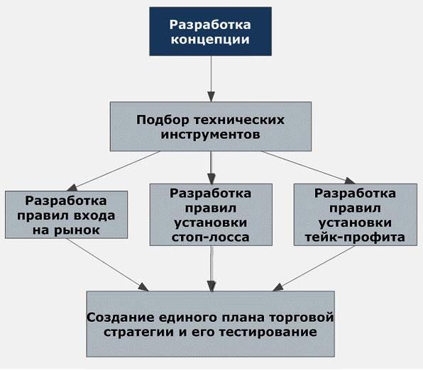shema-torgovoy-sistemy